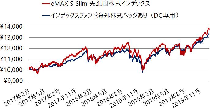 先進国株式インデックスファンドの基準価額の推移を為替ヘッジの有無で比較(2017年2月~)