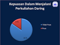 Hasil Survei Kendala Perkuliahan Daring UIN Antasari