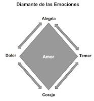 Diamante que muestra emociones primarias y secundarias