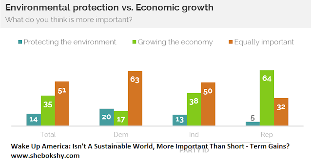 Wake Up America: Isn't A Sustainable World, More Important Than Short - Term Gains?