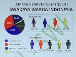 LEMBAGA SURVEY INDEPENDENT SWI, SEBUT MOR-HJP TERATAS