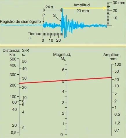 Determinación gráfica de la Magnitud Richter