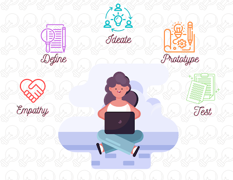 Design thinking process of empathy, define, ideate, prototype, and test