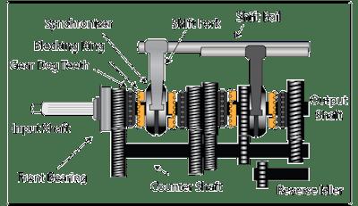 Prinsip kerja transmisi manual