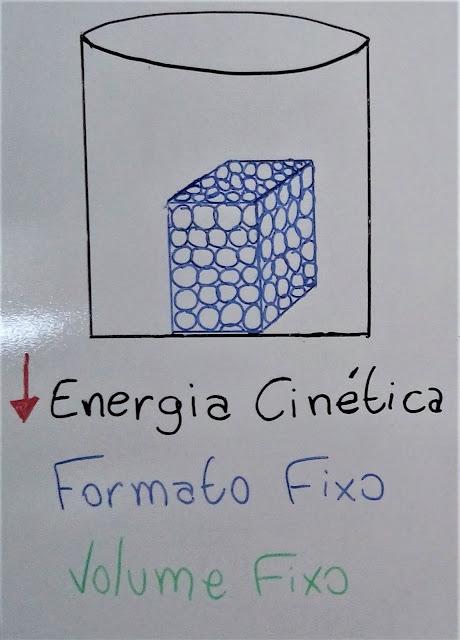 Estado físicos sólido e suas características: volume fixo, formato fixo, baixo grau de agitação, baixa energia cinética