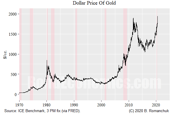 U.S. Dollar Price of Gold