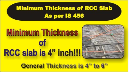 Minimum Thickness of RCC Slab Recommended by IS 456