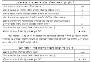 no. of Govt & Private ITI in Uttar Pradesh