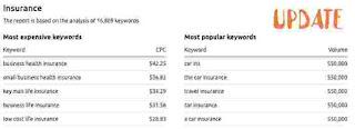 Rich Keywords, Poor Keywords for Adsense Publishers