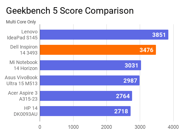 A chart on the comparison of Geekbench 5 Multi Core score comparison of this machine with others.