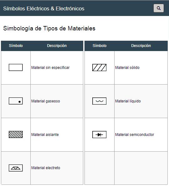 Símbolos de Tipos de Materiales