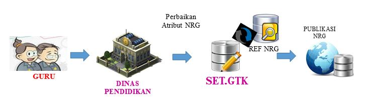 perbaikan atribut NRG