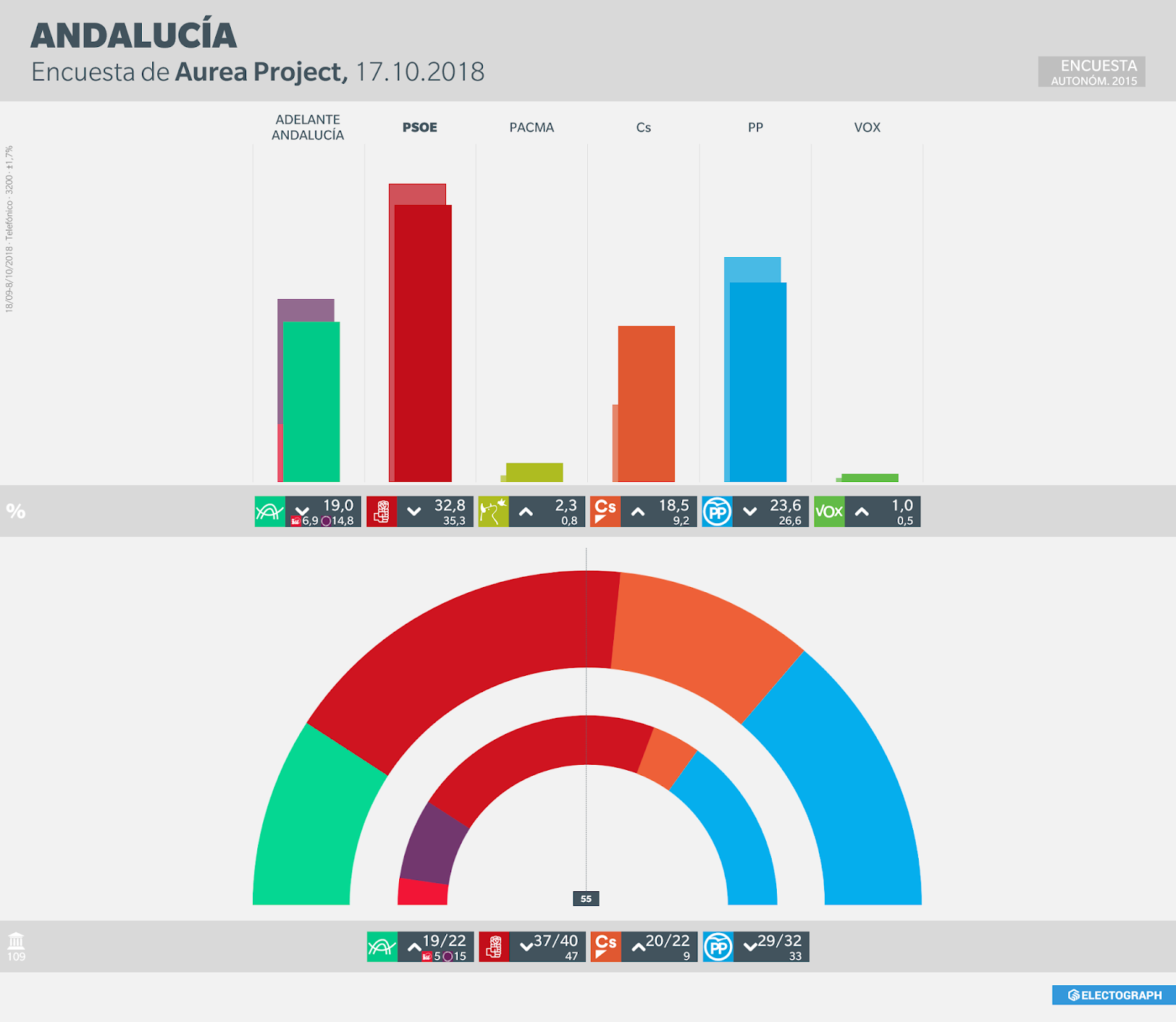 Gráfico de la encuesta para elecciones autonómicas en Andalucía realizada por Aurea Project para el PP en octubre de 2018