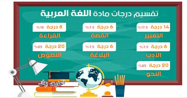توزيع درجات مادة اللغة العربية للثانوية العامة بوكليت 2019