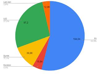 Diagram Lingkaran Statistika Penelitian