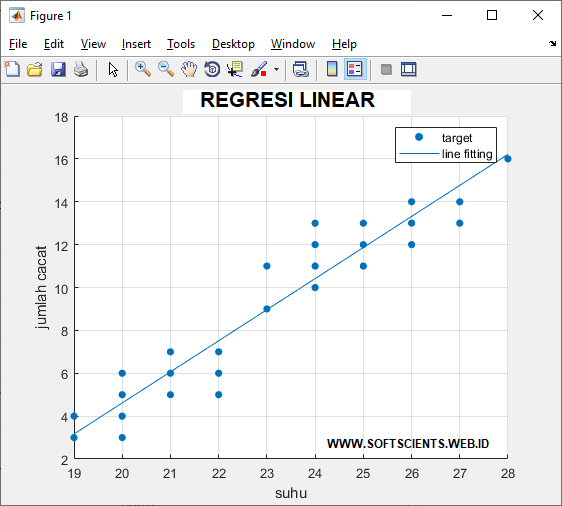 Buku Belajar Machine Learning dengan Matlab - Regresi Linear
