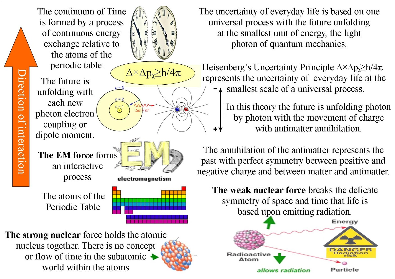 Quantum art and poetry artist theory on the nature of time new the main parts of quantum atom theory are explained in this diagram pooptronica Images