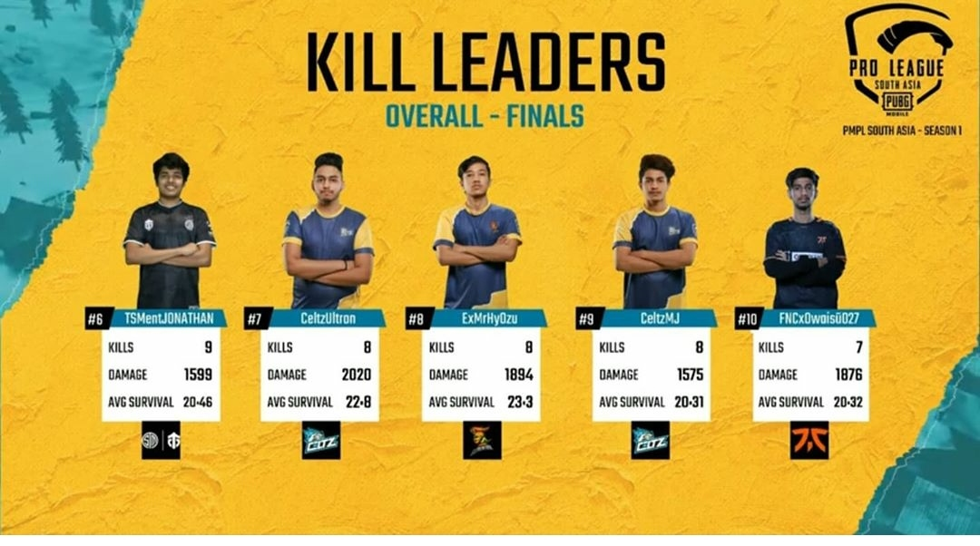 PMPL South Asia Finals Top Fraggers