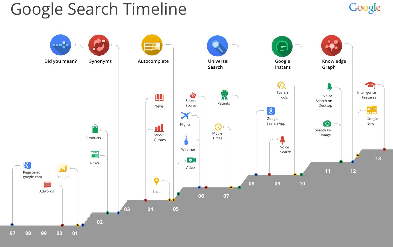 Línea de tiempo de los sistemas de búsqueda de Google