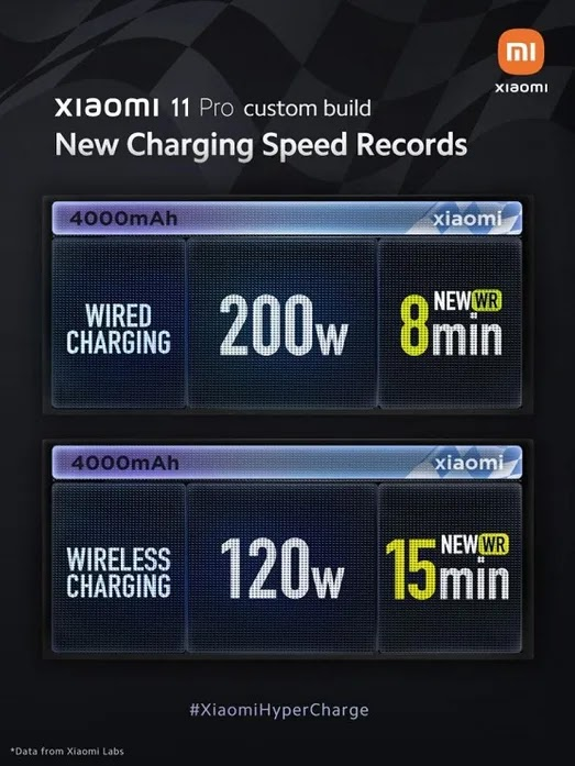 Xiaomi Shows Off 200W HyperCharge Technology, Can Charge a Phone from 0-100% in 8min