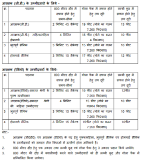 MP Police Constable Physical Test Details
