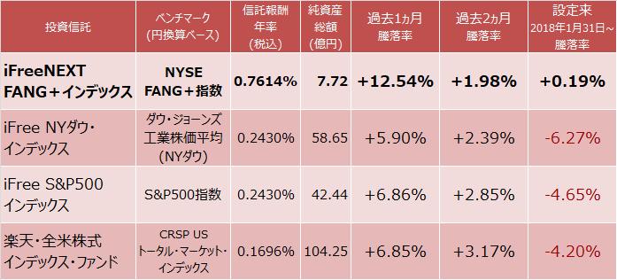 iFreeNEXT FANG+インデックス、iFree S&P500インデックス、iFree NYダウ・インデックス、楽天・全米株式インデックス・ファンド成績比較表