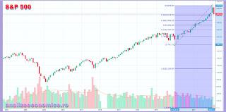 Scăderea S&P 500
