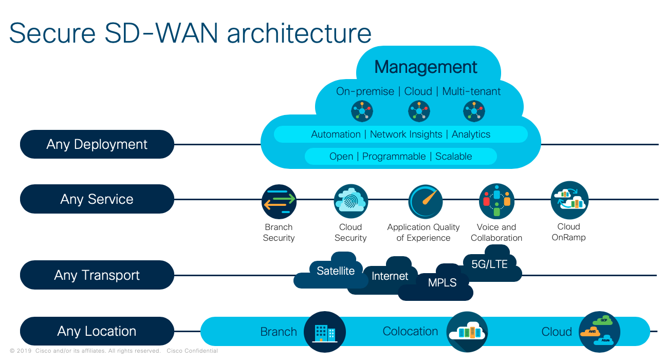 Rapid Evolution of Cisco SD-WAN is a Revolution for