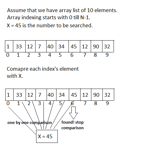 Linear or Sequential Searching Technique