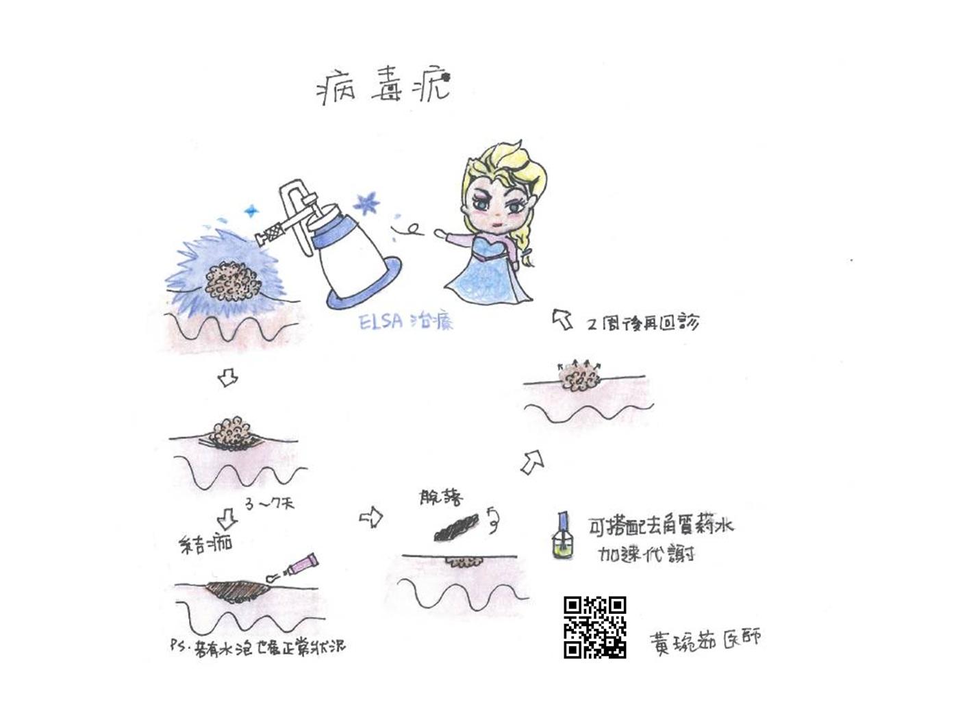 黃琬茹醫師 女醫手繪風格衛教月曆