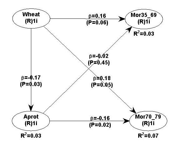 Health Correlator: The China Study II: Animal protein