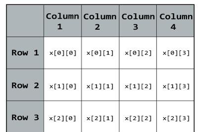 Tutorial dan Contoh Multidimensional Arrays Pemrograman C++