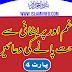 Gham or Preshani me Rahat Pany ki Duaen Part 04 | islamiinfo.com