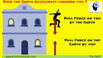 gravitational force and gravitational constant,gravitational force formula,gravitational force of earth,does the earth accelerate towards you?