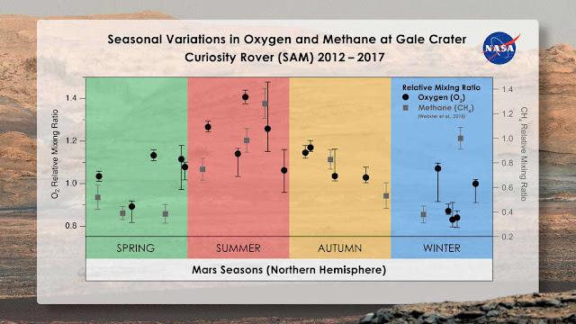 oxigenio e metano em marte