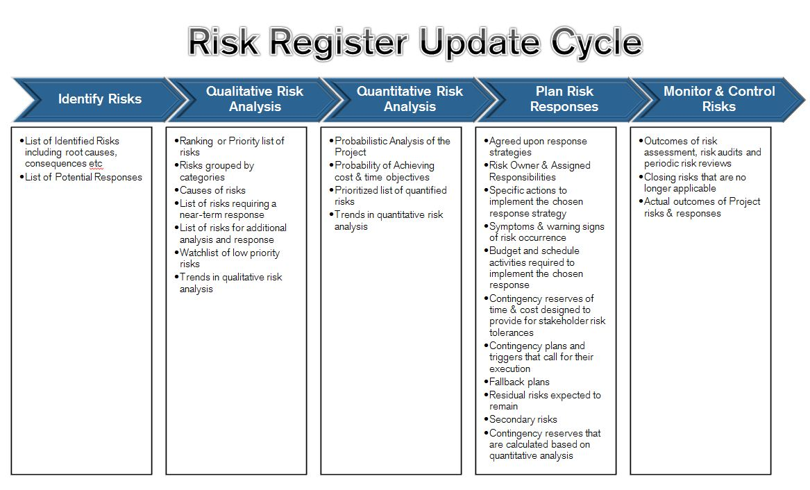 risk management cycle essay View risk management process research papers on academiaedu for free.