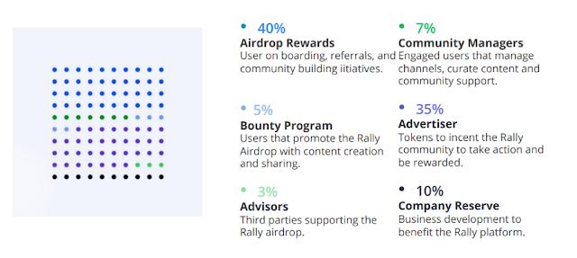 aplikasi rally token