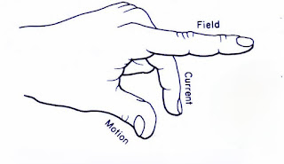 Fleming's-left-hand-rule