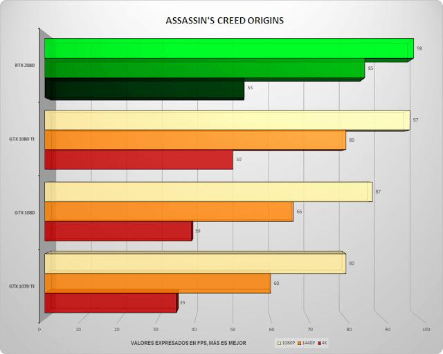 Placa Gráfica Nvidia GeForce RTX 2080 Análise Técnica