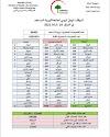 الموقف الوبائي اليومي لجائحة كورونا في العراق  ليوم الاربعاء الموافق 24 شباط 2021