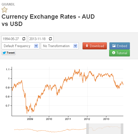 AUD / USD market data page on Quandl.com