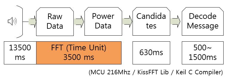 Improvements to use the FT8 protocol on the Cortex-M base