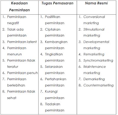 Permintaan dan Tugas Pemasaran