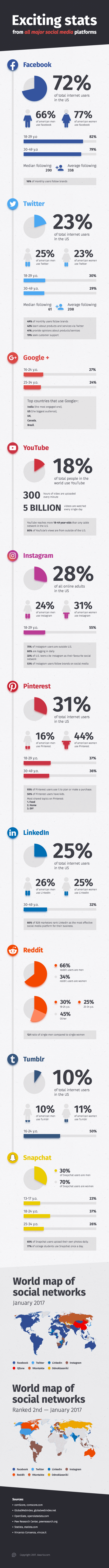 Exciting Stats From All Major Social Media Platforms - #infographic