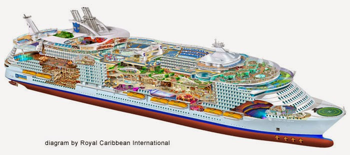 Cruise Ship Diagram Thermostat Wiring Honeywell Of Zmo Journal Leanchangeover Times A Zillion 6 000 Passenger Comes Into Port