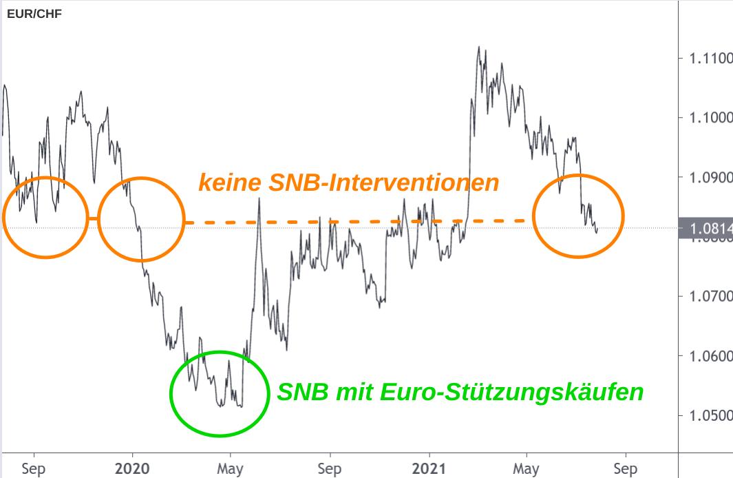 EUR/CHF-Entwicklung 2019-2021 mit eingezeichneten SNB-Interventionen