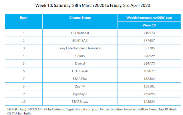 TRP Rating Chart For DD National Channel