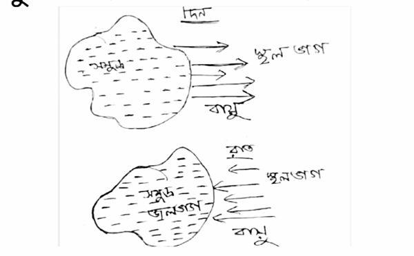 অষ্টম শ্রেণীর ভূগোল মডেল অ্যাক্টিভিটি টাস্ক এর সমস্ত প্রশ্ন এবং উত্তর পার্ট 3 । Class 8 Geography Model Activity Task Part 3 । সারাবছর প্রবল উষ্ণতাজনিত কারণে ..। NewsKatha.com