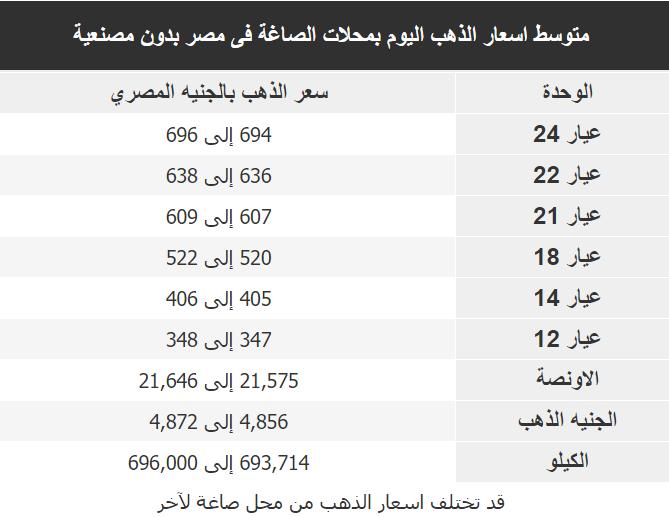 اسعار الذهب اليوم فى مصر Gold السبت 13 اكتوبر 2018