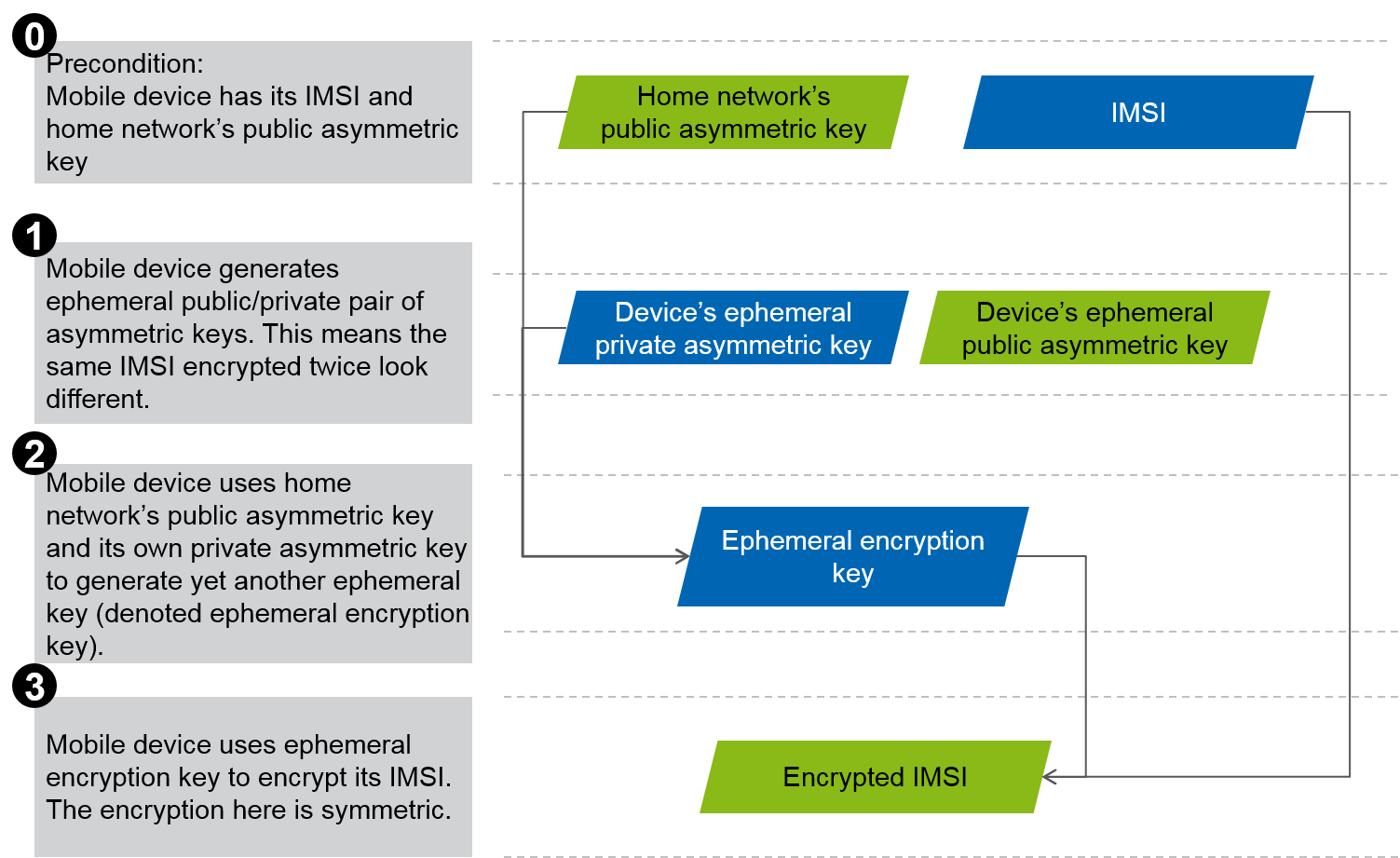The 3G4G Blog: Enhanced 5G Security via IMSI Encryption